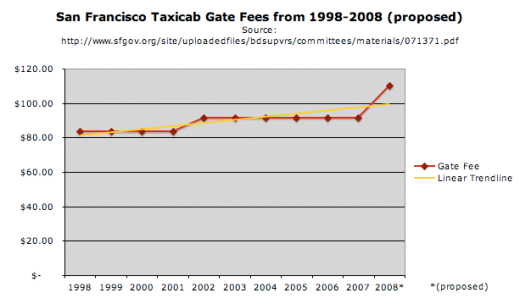 San Francisco Taxi Gates 1998-2008 (proposed)