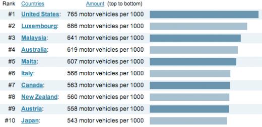Per capita vehicleownership