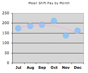 Mean shift take-home earnings July - December 2007
