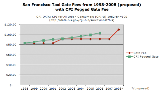 gate fee pegged to cpi