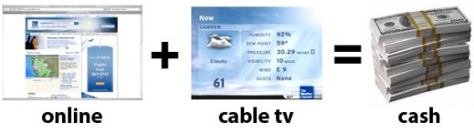 online plus tv equals cash for the weather channel