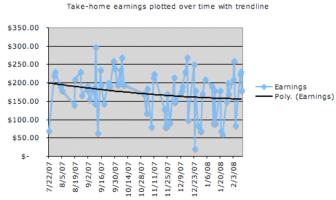 Earnings since starting driving 6 months ago