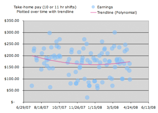 Cab earnings with trendline as of 4/24/08
